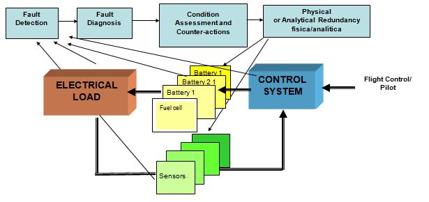 Control_tolerant_esquema.png