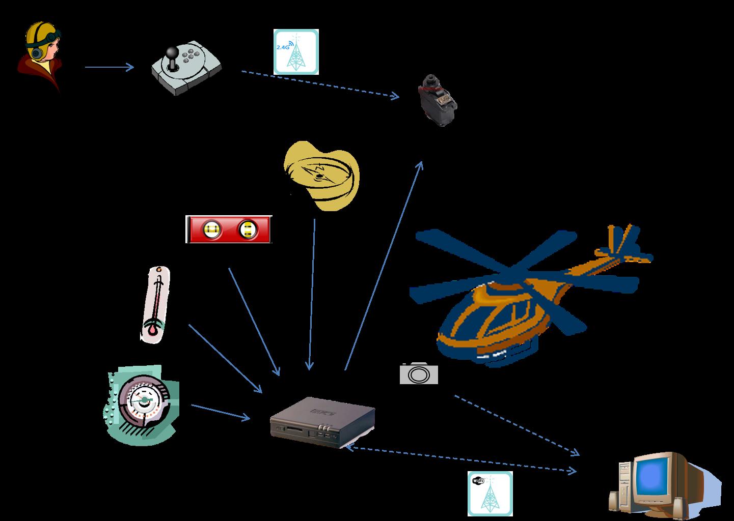 esquema pilot automatic